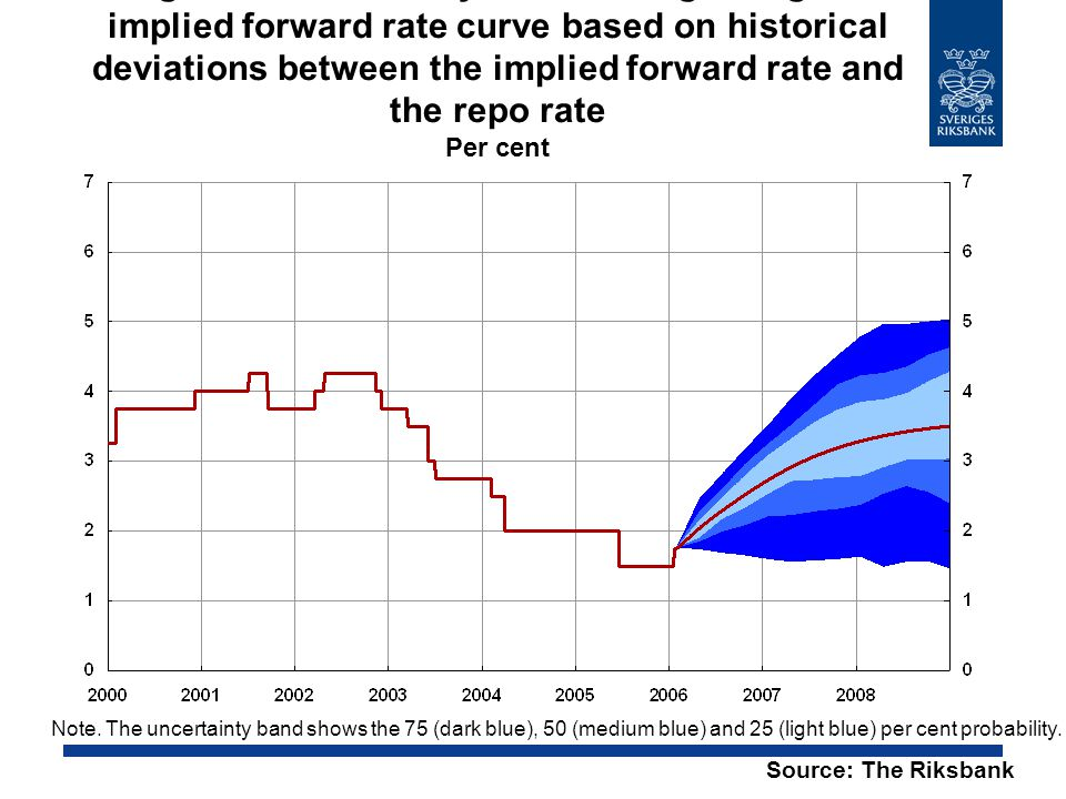 Figure 4. Uncertainty intervals regarding the implied forward rate curve based on historical deviations between the implied forward rate and the repo