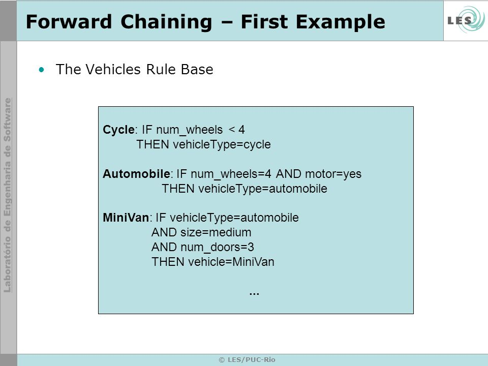 © LES/PUC-Rio Forward Chaining – First Example The Vehicles Rule Base Cycle: IF num_wheels < 4 THEN vehicleType=cycle Automobile: IF num_wheels=4 AND motor=yes THEN vehicleType=automobile MiniVan: IF vehicleType=automobile AND size=medium AND num_doors=3 THEN vehicle=MiniVan...