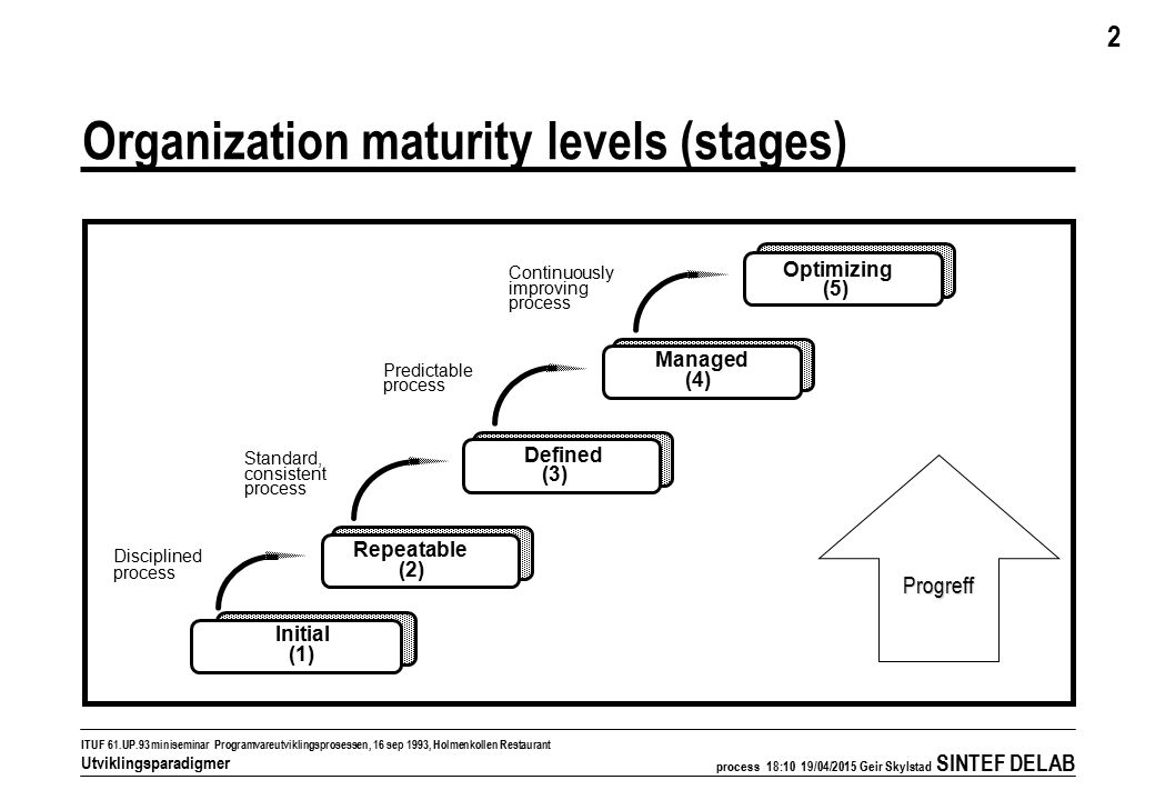 process 18:11 19/04/2015 Geir Skylstad SINTEF DELAB 2 ITUF 61.UP.93 miniseminar Programvareutviklingsprosessen, 16 sep 1993, Holmenkollen Restaurant Utviklingsparadigmer Organization maturity levels (stages) Progreff Initial (1) Repeatable (2) Defined (3) Managed (4) Optimizing (5) Disciplined process Standard, consistent process Predictable process Continuously improving process