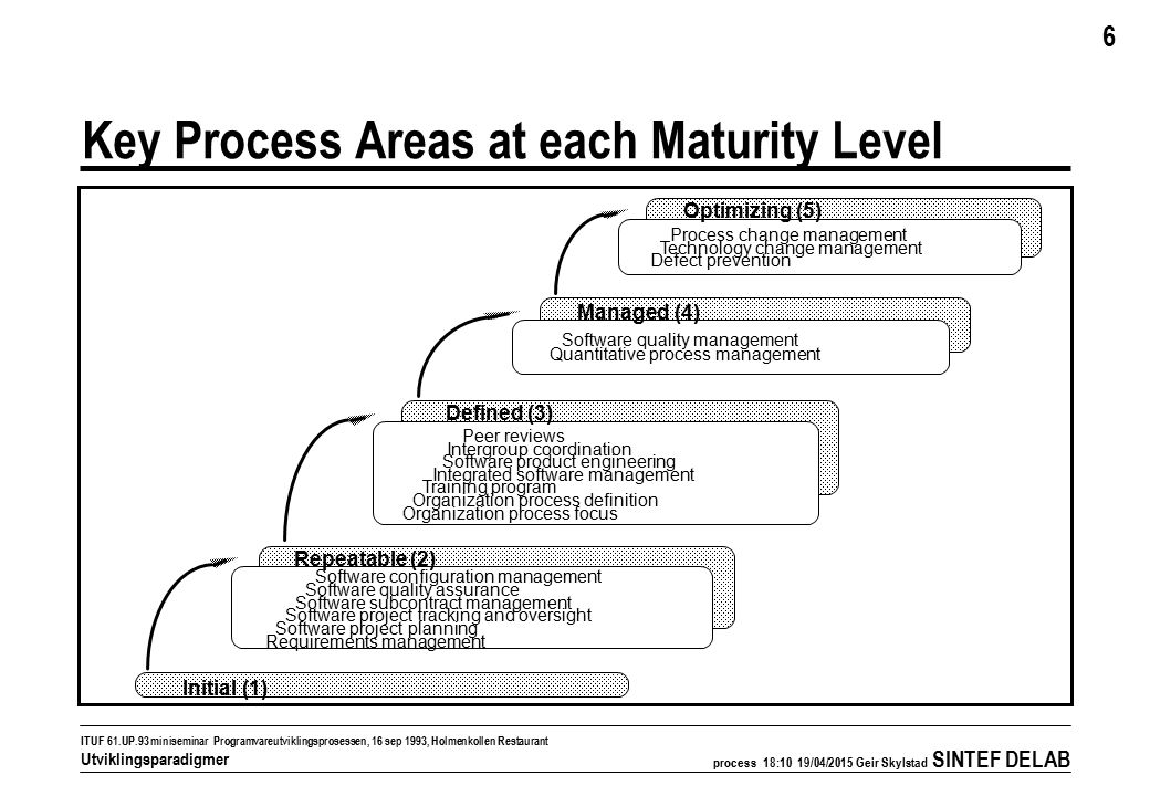 process 18:11 19/04/2015 Geir Skylstad SINTEF DELAB 6 ITUF 61.UP.93 miniseminar Programvareutviklingsprosessen, 16 sep 1993, Holmenkollen Restaurant Utviklingsparadigmer Key Process Areas at each Maturity Level Quality management Process measurement and analysis Initial (1) Repeatable (2) Software configuration management Software quality assurance Software subcontract management Software project tracking and oversight Software project planning Requirements management Defined (3) Peer reviews Intergroup coordination Software product engineering Integrated software management Training program Organization process definition Organization process focus Managed (4) Process change management Technology change management Defect prevention Optimizing (5) Software quality management Quantitative process management