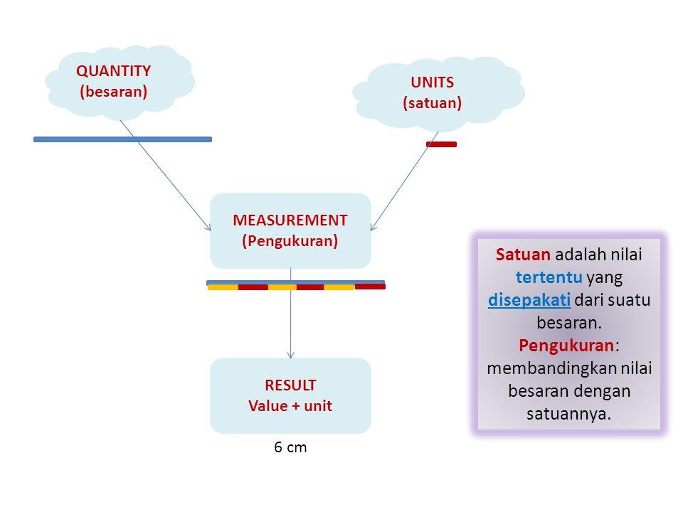QUANTITY (besaran) UNITS (satuan) MEASUREMENT (Pengukuran) RESULT Value + unit 6 cm Satuan adalah nilai tertentu yang disepakati dari suatu besaran.