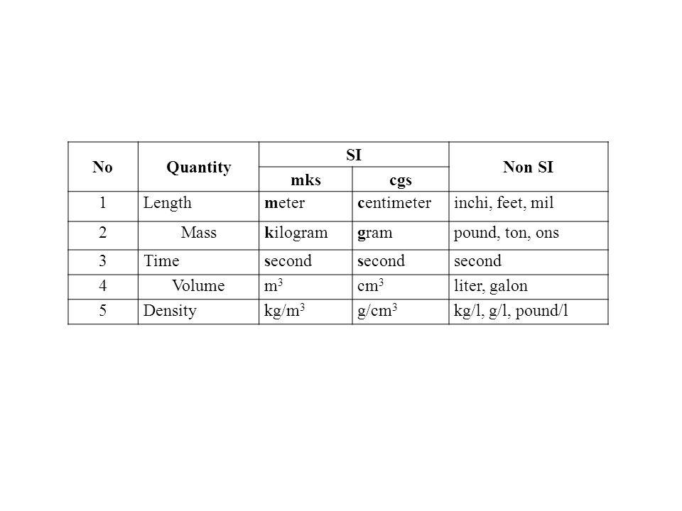 NoQuantity SI Non SI mkscgs 1Lengthmetercentimeterinchi, feet, mil 2Masskilogramgrampound, ton, ons 3Timesecond 4Volumem3m3 cm 3 liter, galon 5Densitykg/m 3 g/cm 3 kg/l, g/l, pound/l