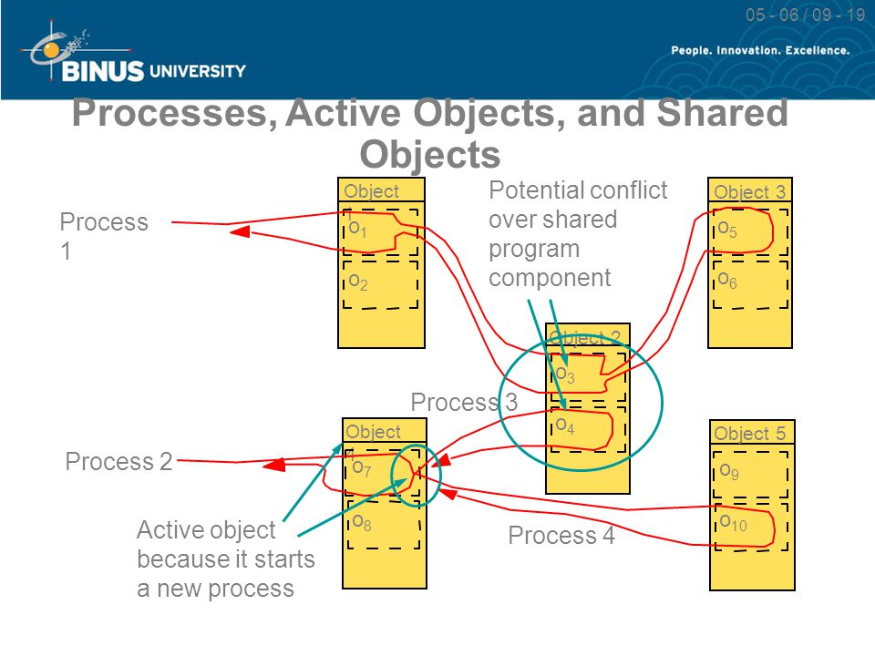 05 - 06 / 09 - 19 Processes, Active Objects, and Shared Objects Process 3 Process 1 Process 2 Object 1 o1o1 o2o2 Object 4 o7o7 o8o8 Object 2 o3o3 o4o4