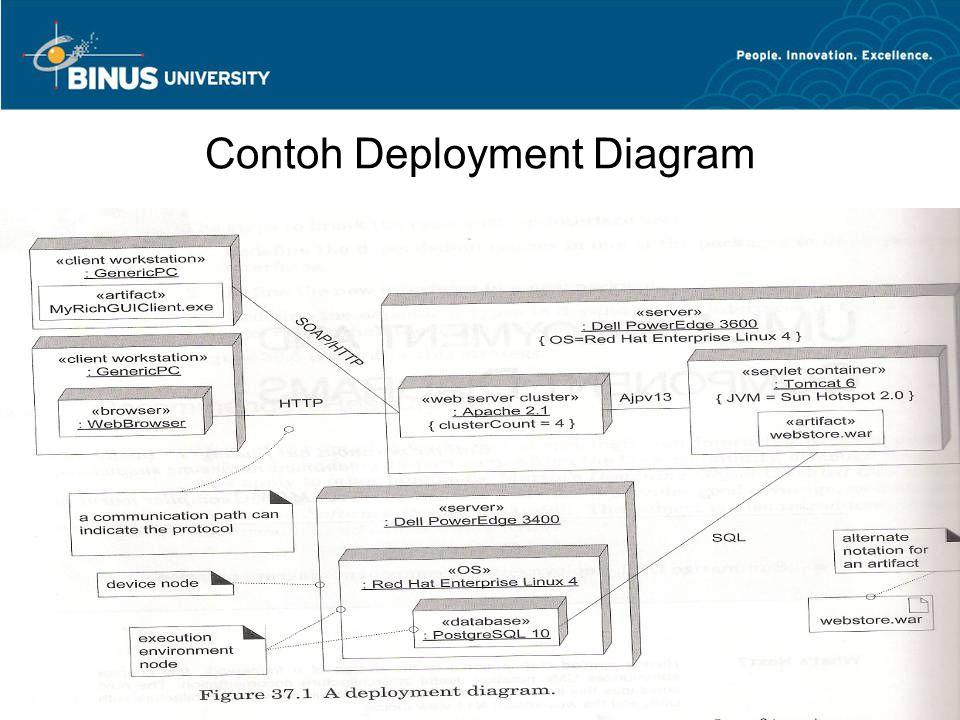 Contoh Deployment Diagram