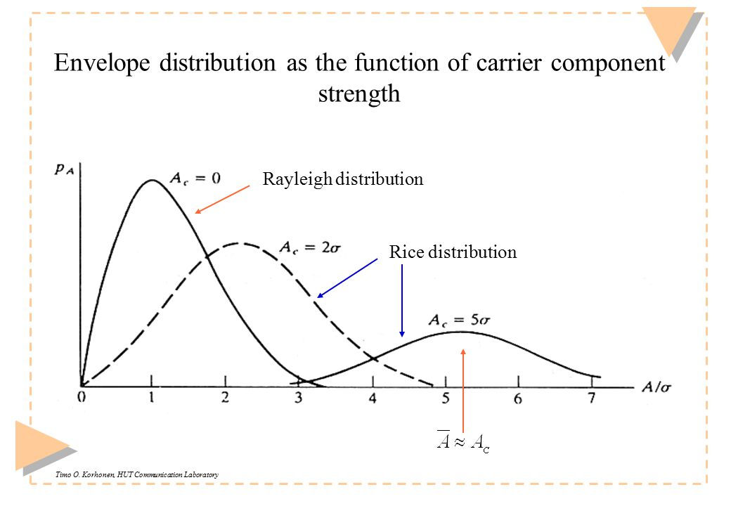 Timo O. Korhonen, HUT Communication Laboratory Envelope distribution as the function of carrier component strength Rayleigh distribution Rice distribu