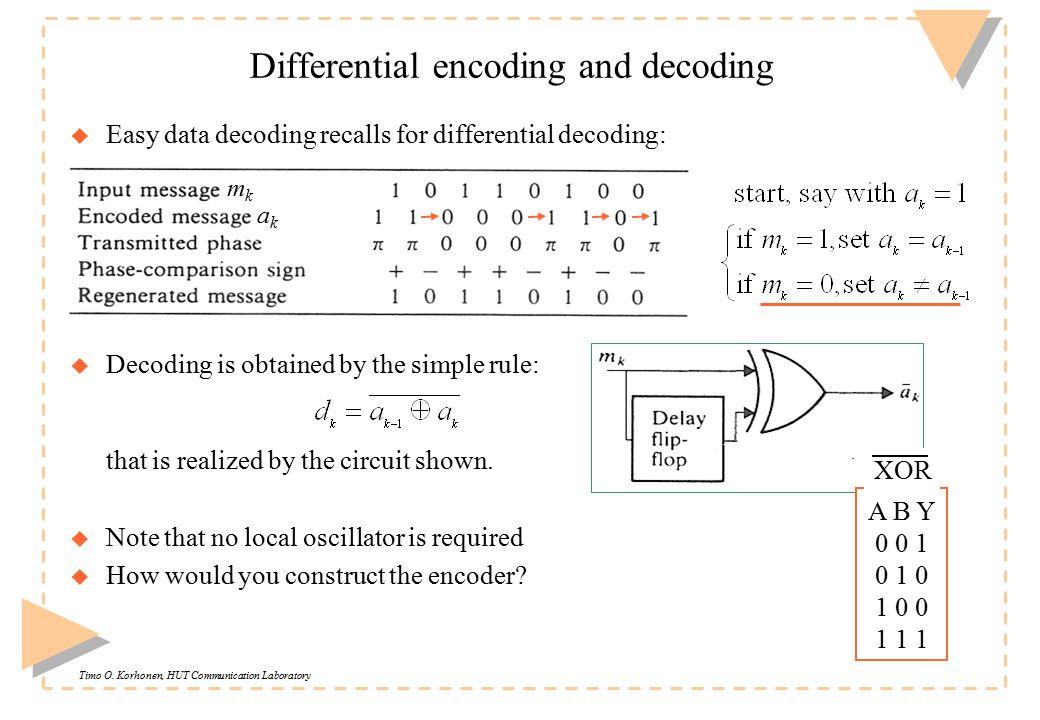 Timo O. Korhonen, HUT Communication Laboratory Differential encoding and decoding u Easy data decoding recalls for differential decoding: u Decoding i