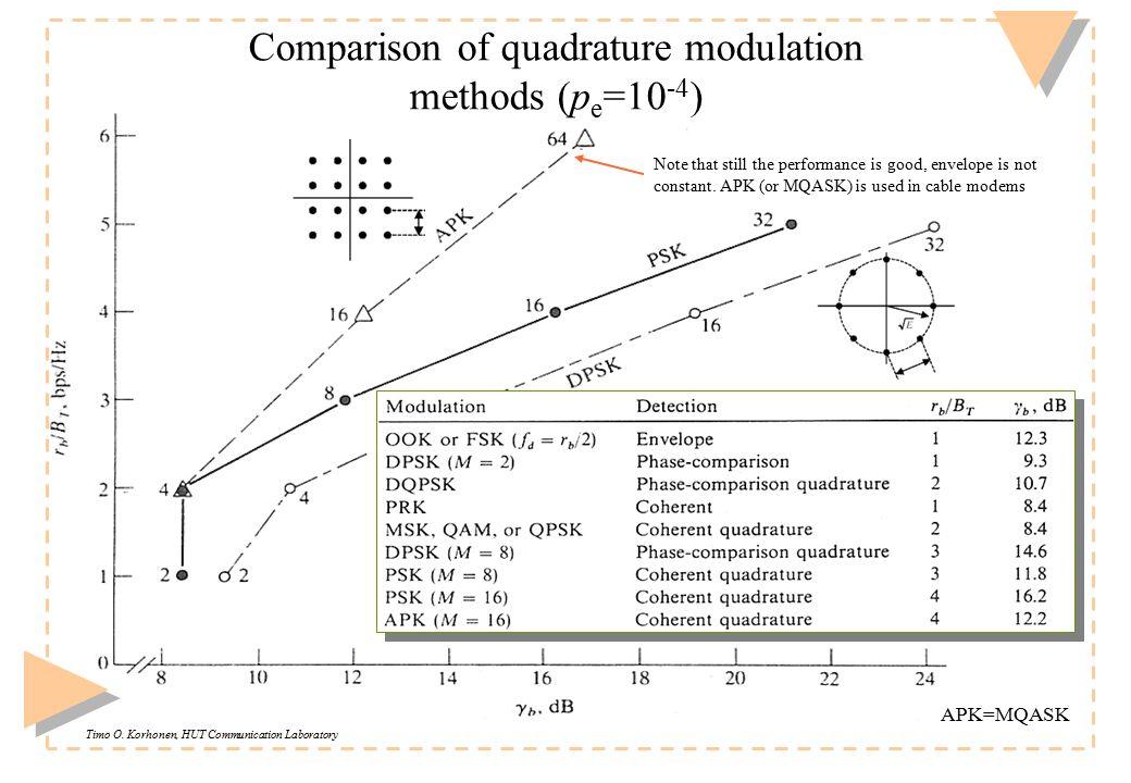 Timo O. Korhonen, HUT Communication Laboratory Comparison of quadrature modulation methods (p e =10 -4 ) Note that still the performance is good, enve