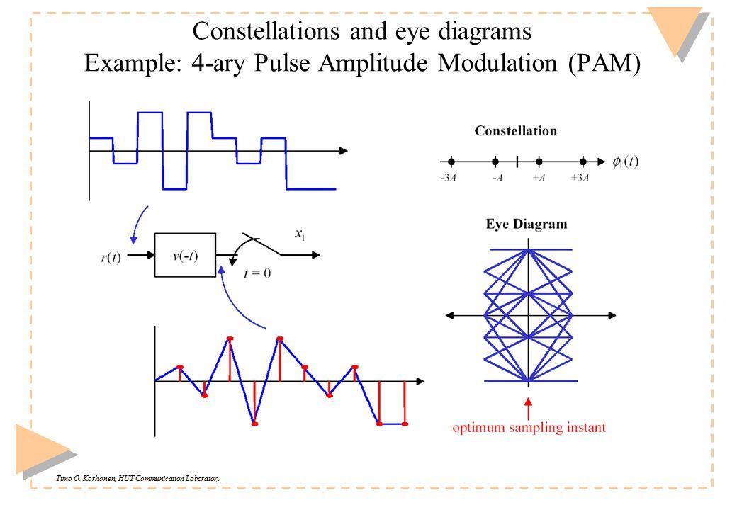 Timo O. Korhonen, HUT Communication Laboratory Constellations and eye diagrams Example: 4-ary Pulse Amplitude Modulation (PAM)