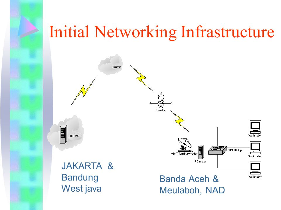 Initial Networking Infrastructure JAKARTA & Bandung West java Banda Aceh & Meulaboh, NAD
