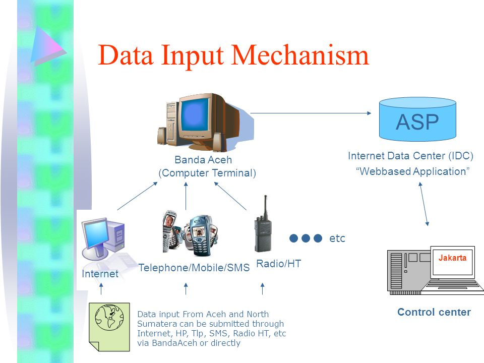 Data Input Mechanism (Computer Terminal) Internet Telephone/Mobile/SMS Radio/HT ASP Internet Data Center (IDC) Jakarta Control center Banda Aceh Webbased Application Data input From Aceh and North Sumatera can be submitted through Internet, HP, Tlp, SMS, Radio HT, etc via BandaAceh or directly etc
