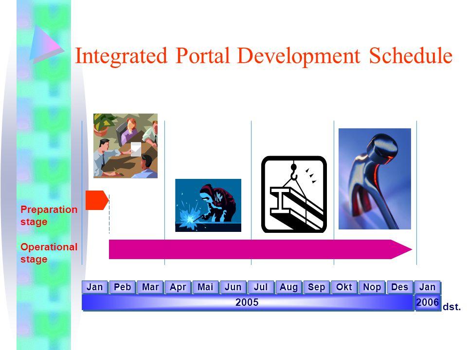 Integrated Portal Development Schedule Preparation stage Operational stage Jan Peb Mar Apr Mai Jun Jul Aug Sep Okt Nop Des 2005 Jan 2006 dst.
