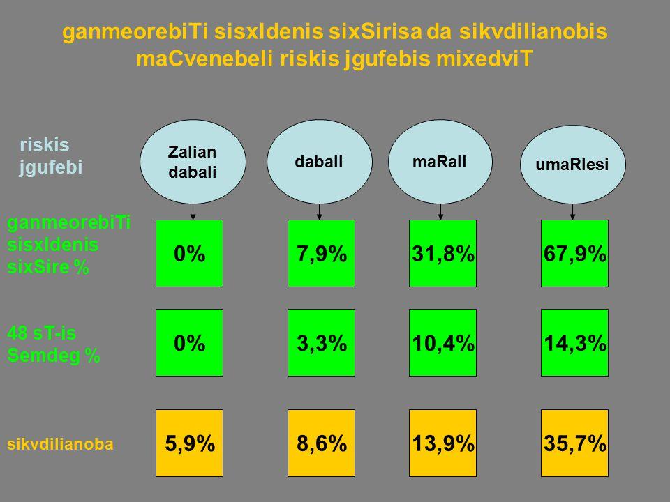 ganmeorebiTi sisxldenis sixSirisa da sikvdilianobis maCvenebeli riskis jgufebis mixedviT Zalian dabali maRali umaRlesi ganmeorebiTi sisxldenis sixSire % 0%7,9%31,8%67,9% sikvdilianoba 5,9%8,6%13,9%35,7% 48 sT-is Semdeg % 0%3,3%10,4%14,3% riskis jgufebi