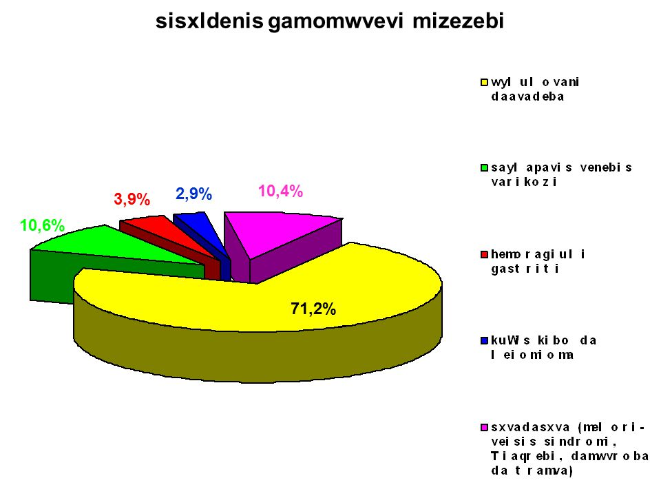 sisxldenis gamomwvevi mizezebi 71,2% 10,6% 3,9% 2,9% 10,4%