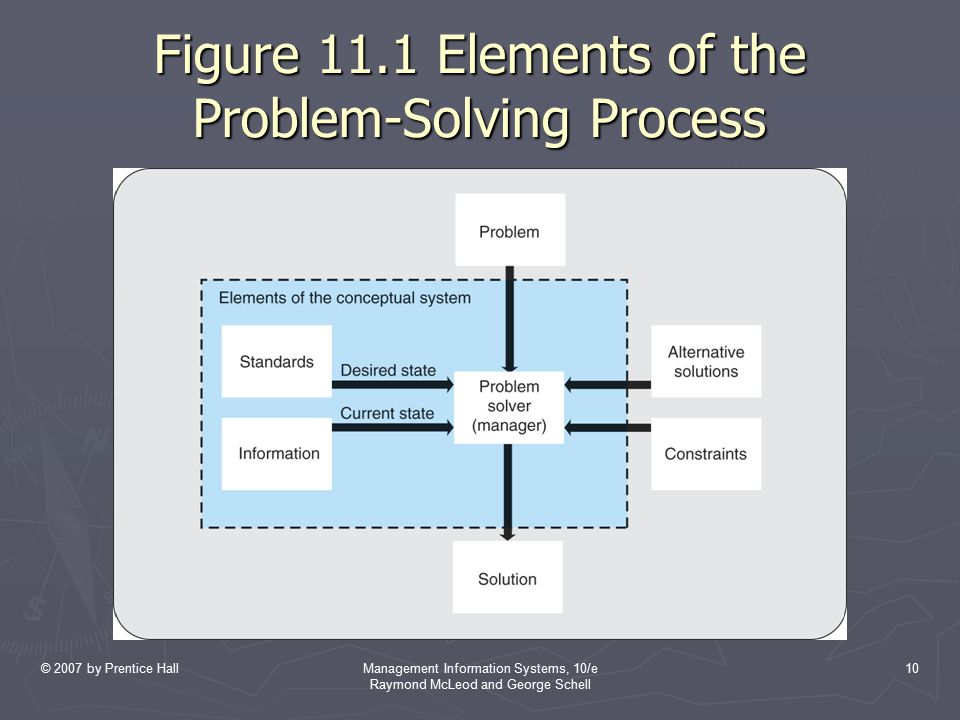 © 2007 by Prentice HallManagement Information Systems, 10/e Raymond McLeod and George Schell 10 Figure 11.1 Elements of the Problem-Solving Process