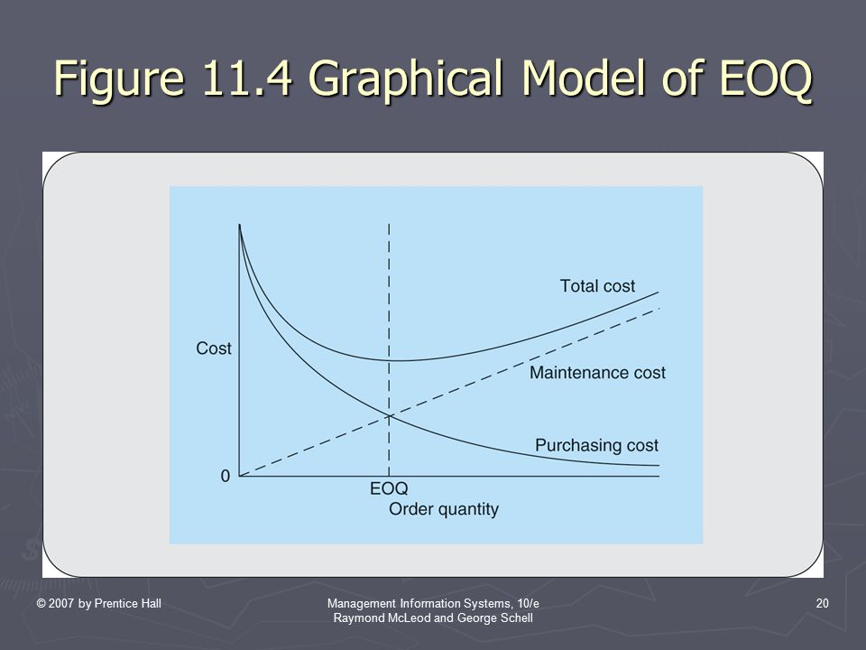 © 2007 by Prentice HallManagement Information Systems, 10/e Raymond McLeod and George Schell 20 Figure 11.4 Graphical Model of EOQ