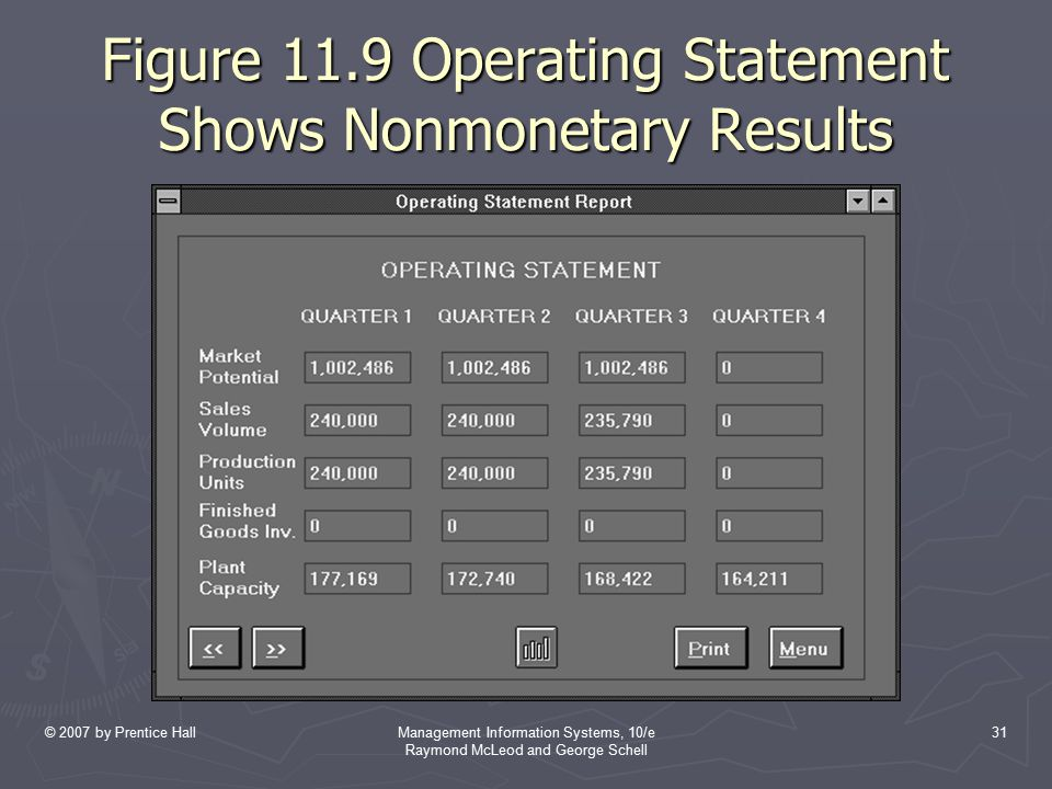 © 2007 by Prentice HallManagement Information Systems, 10/e Raymond McLeod and George Schell 31 Figure 11.9 Operating Statement Shows Nonmonetary Resu