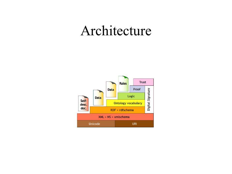 URI Architecture –Universial Resource Identifier Language –XML + XMLS –RDF + RDFS –DAML + OIL –OWL