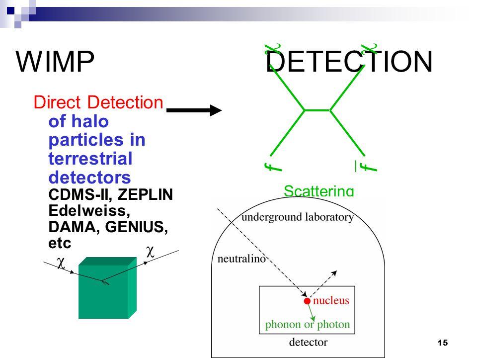 15 WIMP DETECTION Direct Detection of halo particles in terrestrial detectors CDMS-II, ZEPLIN Edelweiss, DAMA, GENIUS, etc  f  f Scattering  