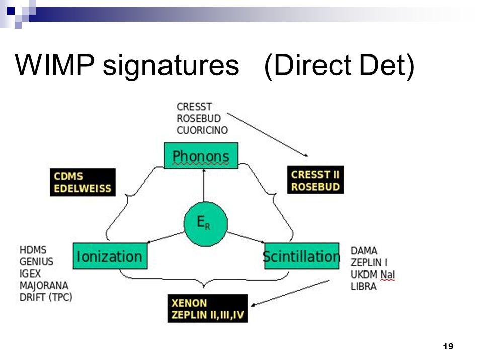19 WIMP signatures (Direct Det)