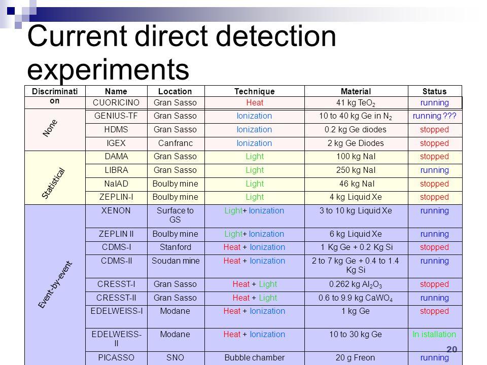 20 Current direct detection experiments StatusMaterialTechniqueLocationNameDiscriminati on Event-by-event Statistical None