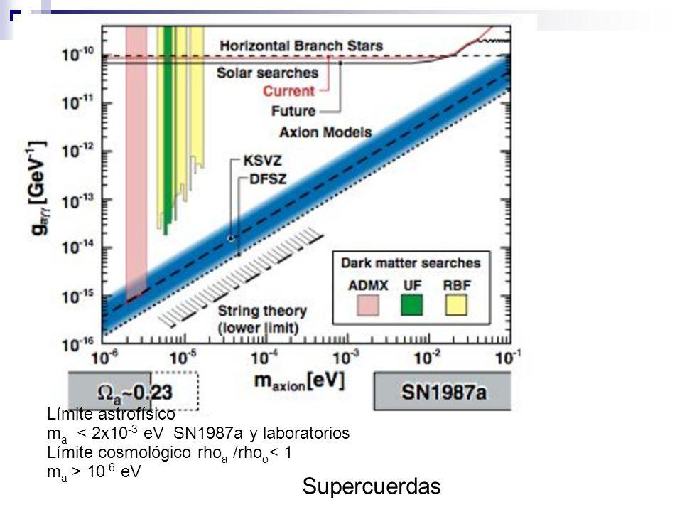 Límite astrofísico m a < 2x10 -3 eV SN1987a y laboratorios Límite cosmológico rho a /rho o < 1 m a > 10 -6 eV Supercuerdas