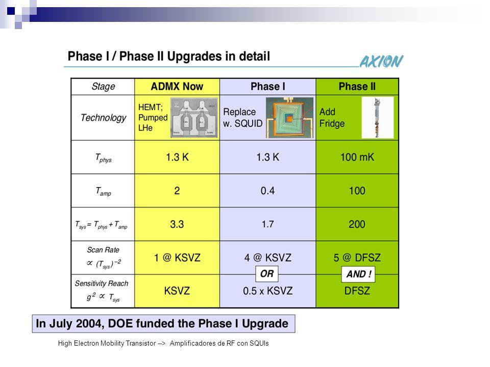 High Electron Mobility Transistor --> Amplificadores de RF con SQUIs