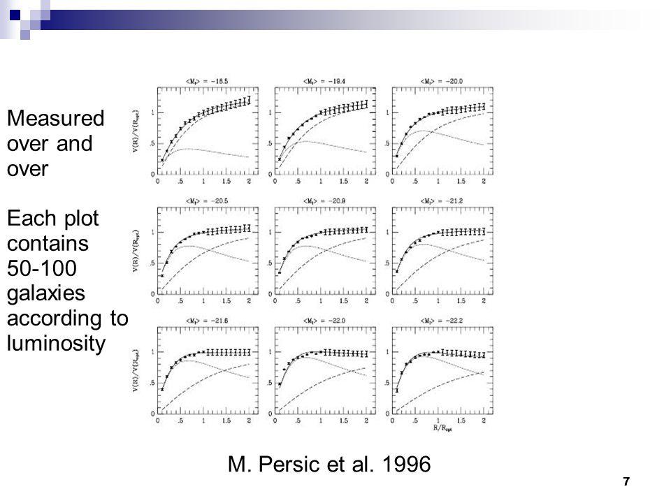 7 M. Persic et al.