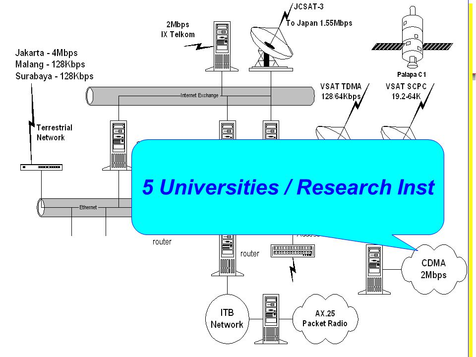 Institute of Technology Bandung 5 Universities / Research Inst