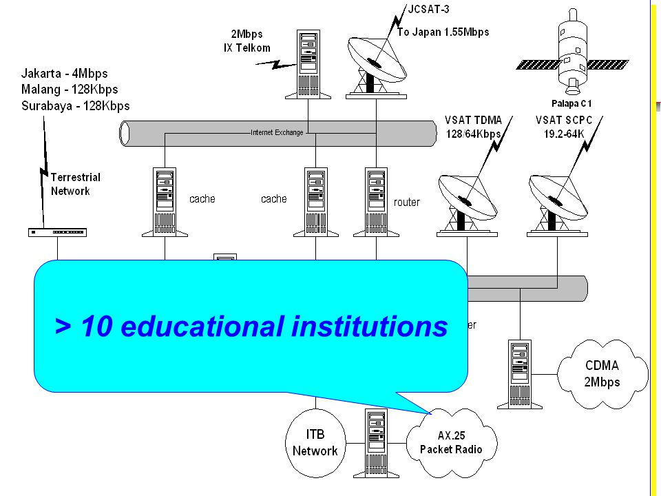 Institute of Technology Bandung > 10 educational institutions