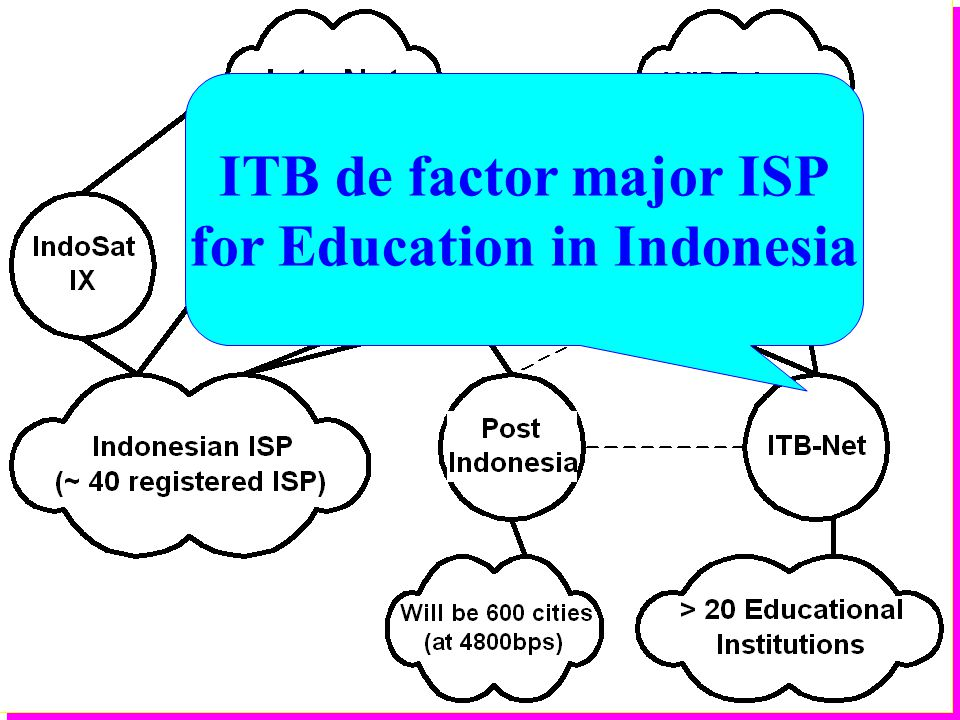 Institute of Technology Bandung ITB de factor major ISP for Education in Indonesia