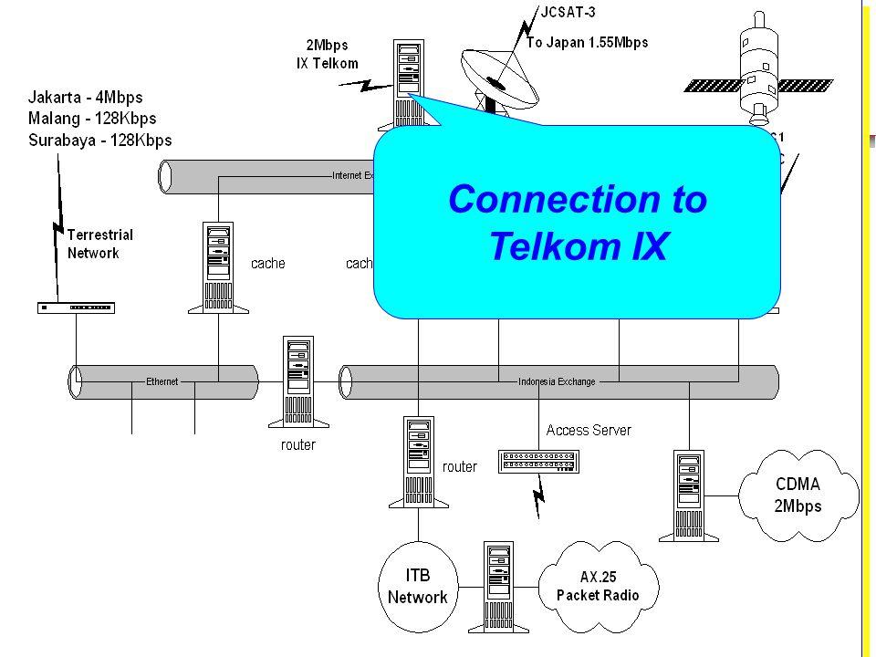 Connection to Telkom IX