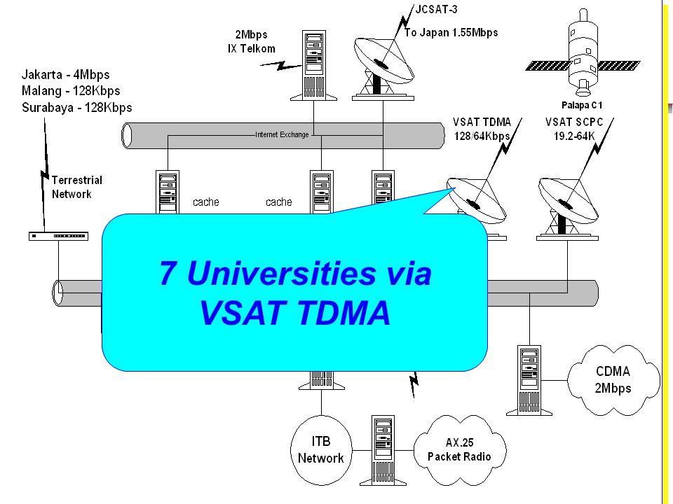 Institute of Technology Bandung 7 Universities via VSAT TDMA