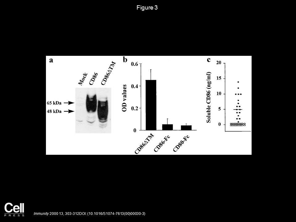 Figure 3 Immunity 2000 13, 303-312DOI: (10.1016/S1074-7613(00)00030-3)