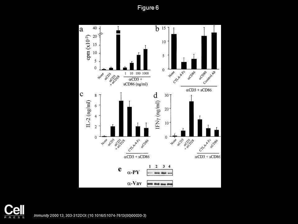 Figure 6 Immunity 2000 13, 303-312DOI: (10.1016/S1074-7613(00)00030-3)