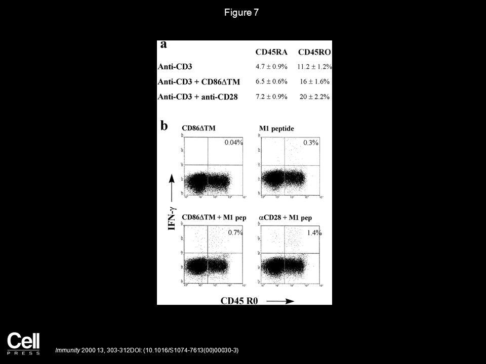 Figure 7 Immunity 2000 13, 303-312DOI: (10.1016/S1074-7613(00)00030-3)