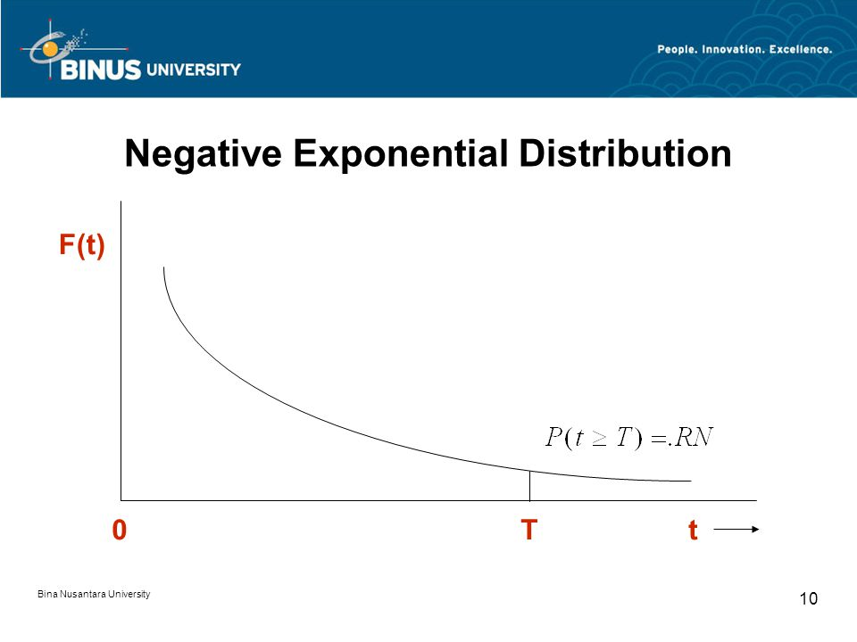 Bina Nusantara University 10 Negative Exponential Distribution F(t) 0Tt
