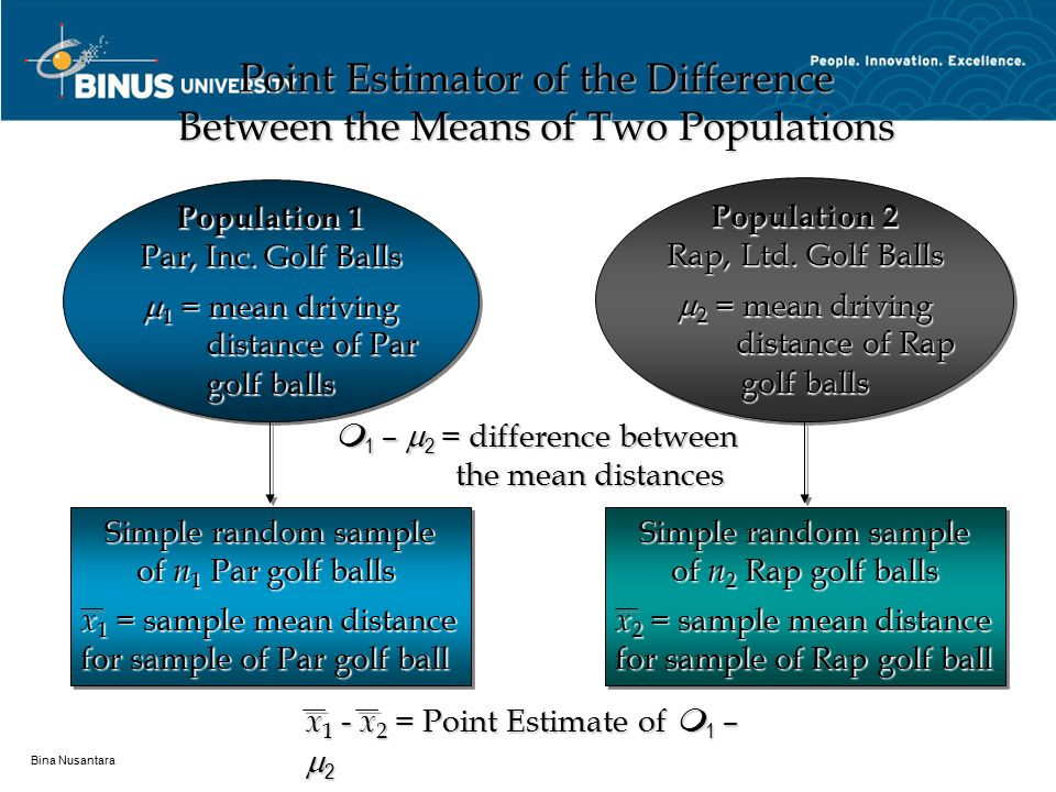 Bina Nusantara Point Estimator of the Difference Between the Means of Two Populations Population 1 Par, Inc. Golf Balls  1 = mean driving distance of