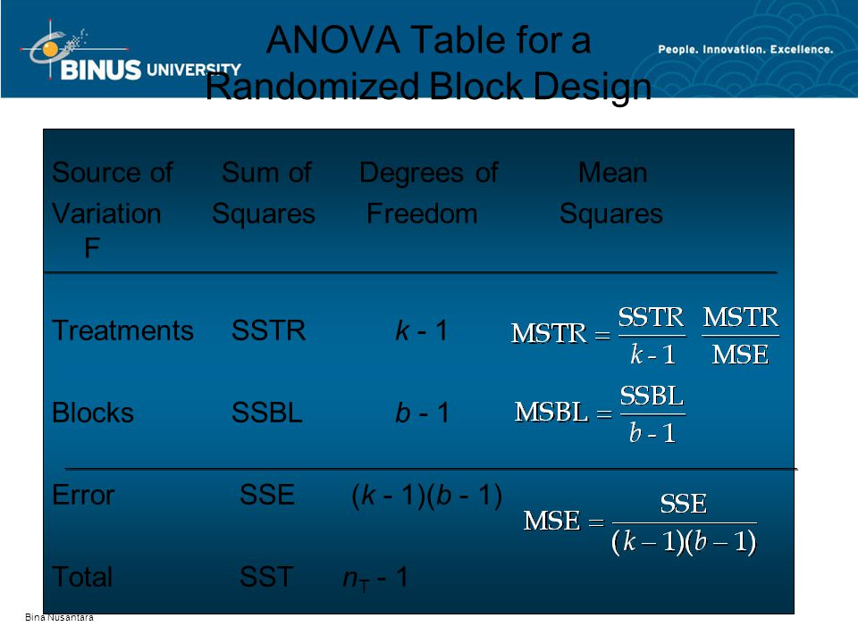 Bina Nusantara ANOVA Table for a Randomized Block Design Source of Sum of Degrees of Mean Variation Squares Freedom Squares F Treatments SSTR k - 1 Blocks SSBL b - 1 Error SSE (k - 1)(b - 1) Total SST n T - 1