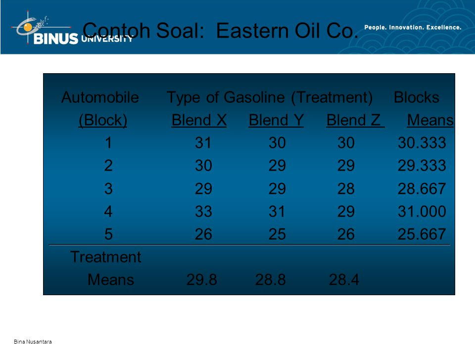 Bina Nusantara Contoh Soal: Eastern Oil Co.
