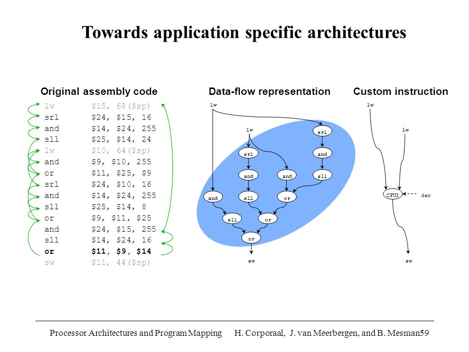 Processor Architectures and Program Mapping H. Corporaal, J.