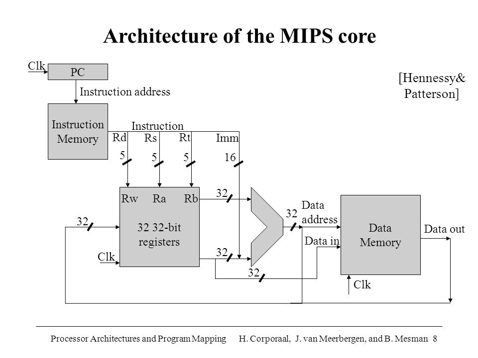 Processor Architectures and Program Mapping H.Corporaal, J.