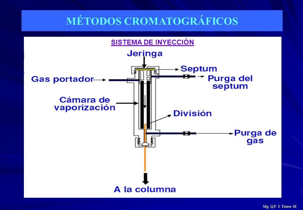 MÉTODOS CROMATOGRÁFICOS Mg. Q.F. I. Torres M. SISTEMA DE INYECCIÓN