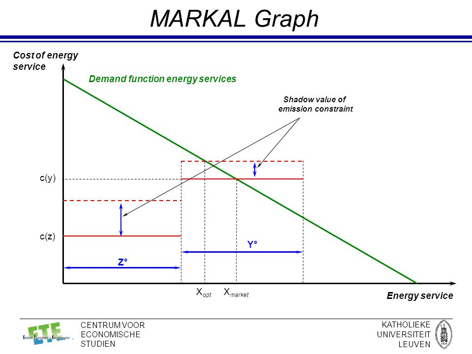 KATHOLIEKE UNIVERSITEIT LEUVEN CENTRUM VOOR ECONOMISCHE STUDIEN MARKAL Graph Z° Y° Energy service Cost of energy service Demand function energy services c(y) X market X opt c(z) Shadow value of emission constraint