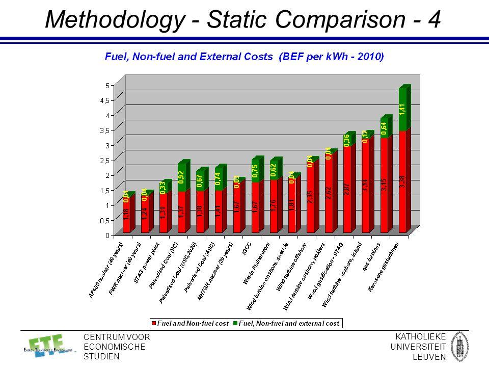 KATHOLIEKE UNIVERSITEIT LEUVEN CENTRUM VOOR ECONOMISCHE STUDIEN Methodology - Static Comparison - 4