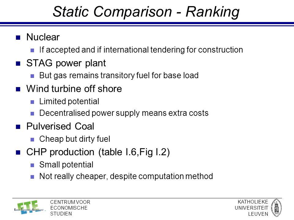 KATHOLIEKE UNIVERSITEIT LEUVEN CENTRUM VOOR ECONOMISCHE STUDIEN Demand and Supply of Energy Services Step 1: B Step 2: C Step 3: D cost of GHG policy in 2010 cost in reference in 2010 cost in reference in 1990 Price or Cost of Energy Services X0X0 B D C Demand function in A in 1990 Demand function in A in 2010 Level of Energy Services X1X1 X2X2 GEM-E3