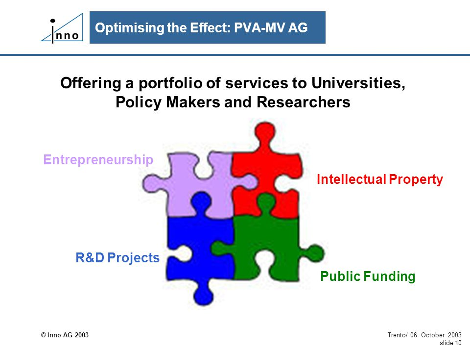 © Inno AG 2003 Trento/ 06. October 2003 slide 10 Offering a portfolio of services to Universities, Policy Makers and Researchers Entrepreneurship Inte