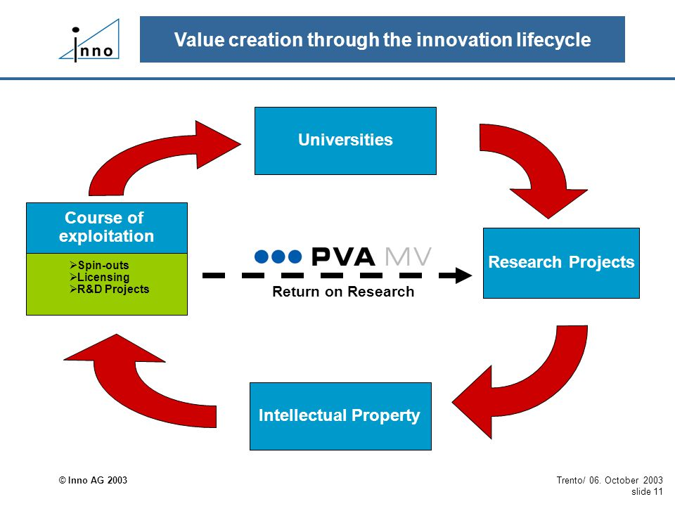 © Inno AG 2003 Trento/ 06. October 2003 slide 11 Value creation through the innovation lifecycle Universities Research Projects Intellectual Property