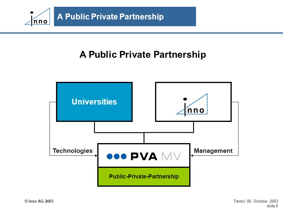 © Inno AG 2003 Trento/ 06. October 2003 slide 9 Public-Private-Partnership Universities ManagementTechnologies A Public Private Partnership