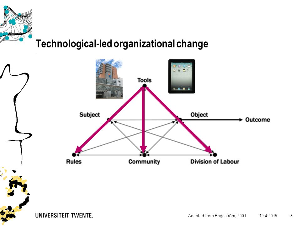 Technological-led organizational change 19-4-2015Adapted from Engeström, 2001 8