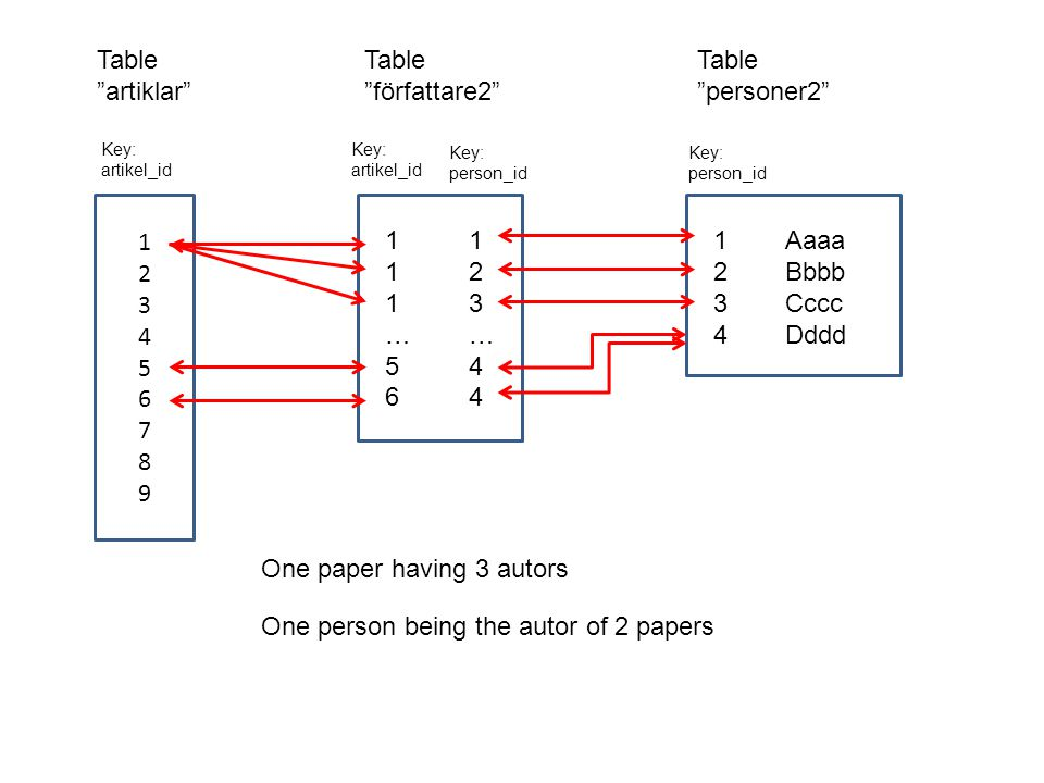 The keys are used to link data in the four tables